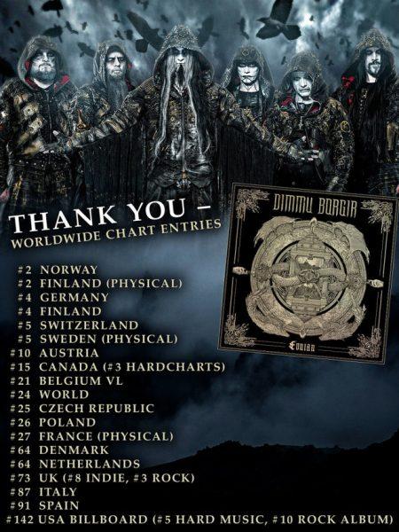 Dimmu Borgir Eonian charts